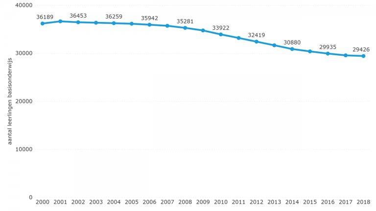 Figuur 6.14: Aantal leerlingen in het basisonderwijs in Zeeland (2000-2018) (excl. SBO)