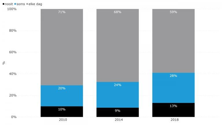 Figuur 6.17: Aantal dagen lopend of fietsend naar school (2010-2018)
