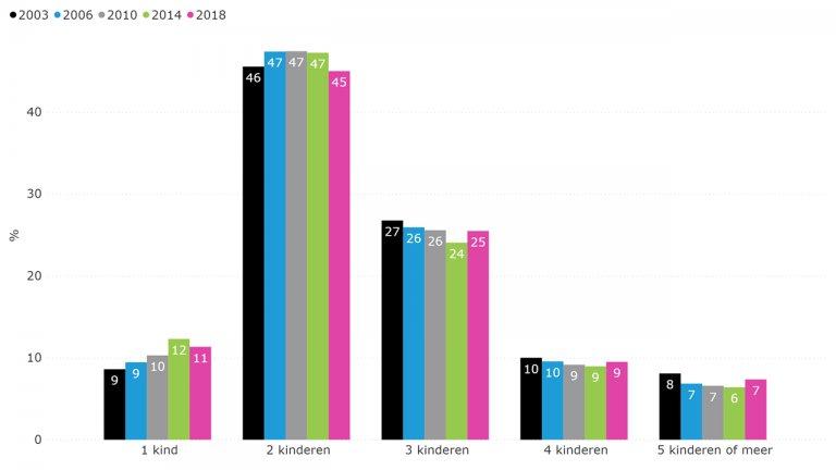 Figuur 6.2: Aantal kinderen per huishouden van de 9- of 10-jarigen in peiling (2003-2018)