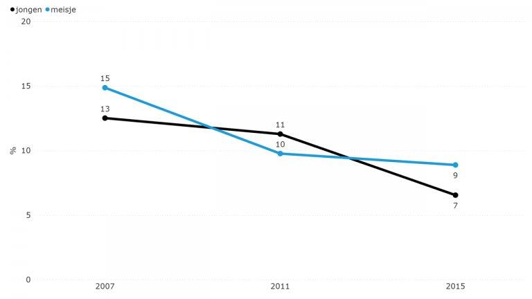 Figuur 7.3: Slachtofferschap pesten (2007-2015)