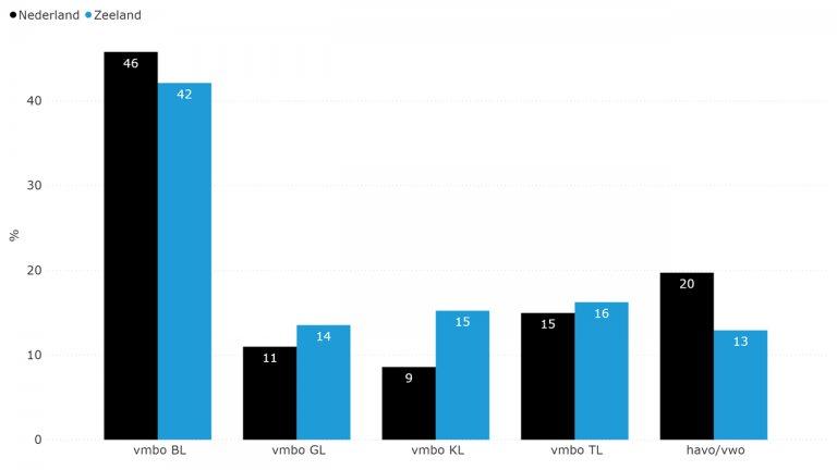 Figuur 7.7: Aandeel VO-leerlingen naar leerweg (schooljaar 2014-2015)