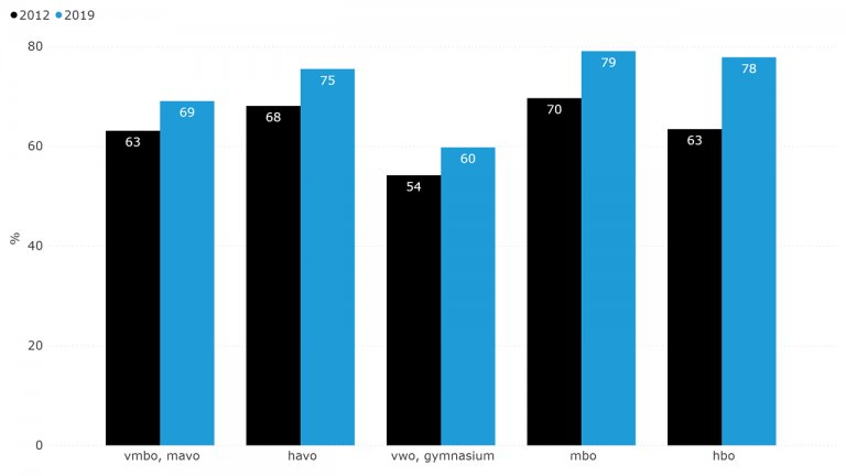 Figuur 8.8: Carrièreperspectief in Zeeland naar opleidingsniveau (2012 en 2019)
