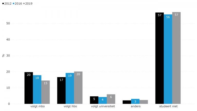 Figuur 8.7: Doorstuderen (2012 en 2019)