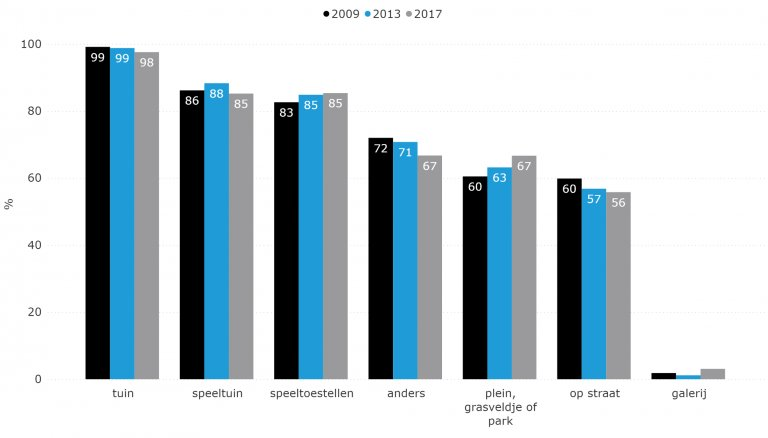 Figuur 5.12: Buiten spelen per locatie (2009-2017)