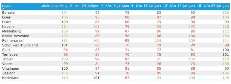 Tabel 2.1: Relatieve verschil in aantallen per gemeente per leeftijdscategorie tussen 2000 en 2020 (index: 2000=100%)