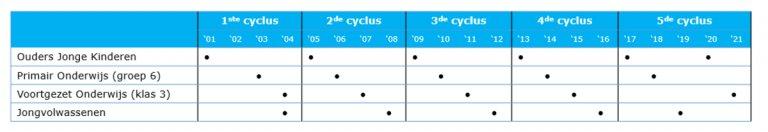 Tabel 4.1: Overzicht uitgevoerde onderzoeken (2001-2020)