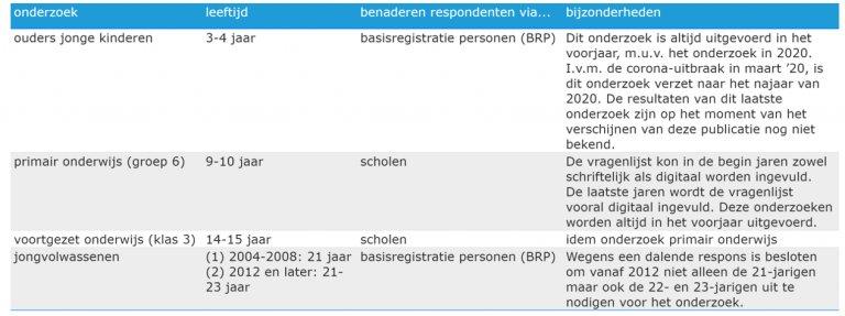 Tabel 4.2: Onderzoeksmethoden Jeugdmonitor Zeeland per leeftijdsgroep