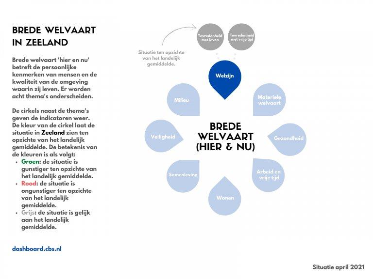 Subjectief welzijn in Zeeland
